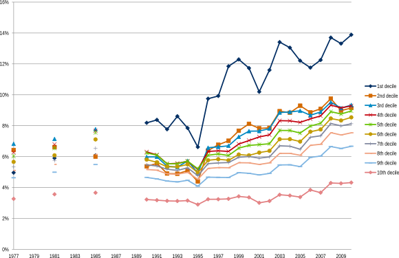 Figuur 3: Ziektekostenpremie als percentage van het bruto inkomen is het hoogst in de laagste inkomensdecielen en toegenomen in de loop der jaren