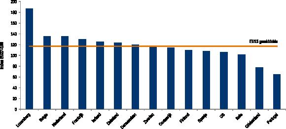 Figuur 4: Productiviteit in alle EU15 landen