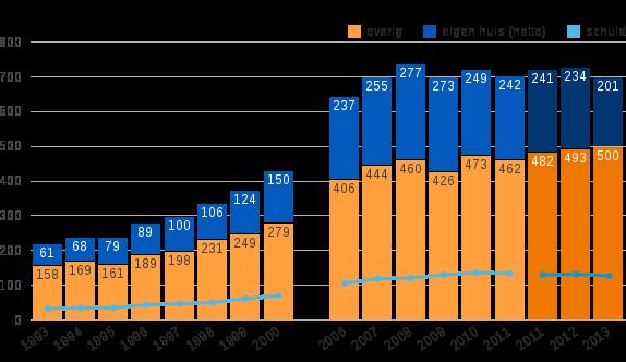 Figuur 4: Samenstelling netto vermogen en schuld van de top 10%, 1993–2000 en 2006–2013