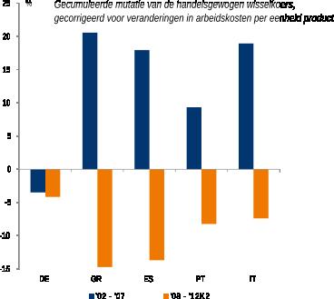 Figuur 5: Herstel van de prijsconcurrentiepositie