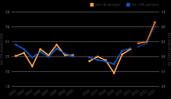 Figuur 5: top 10% en top1%: Aandelen in totaal netto vermogen, 1993–2000 en 2006–2013
