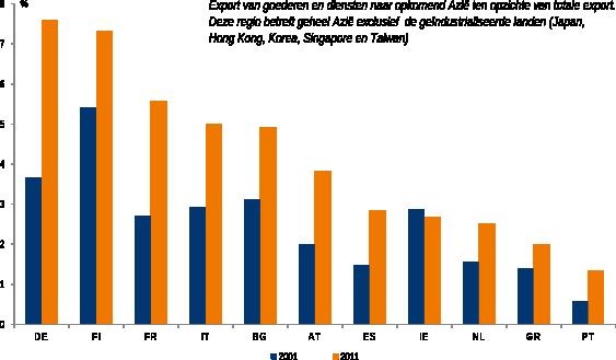 Figuur 7. Aansluiting op Aziatische groeimarkten