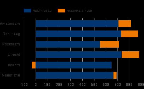 Figuur A1: Gevraagd en maximum huurniveau, 2015