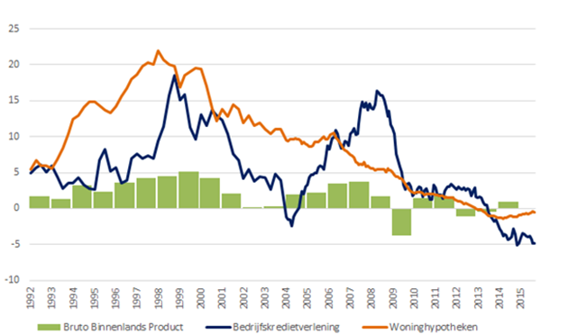 Figuur 1: Bancaire kredietgroei in Nederland t.o.v. bbp