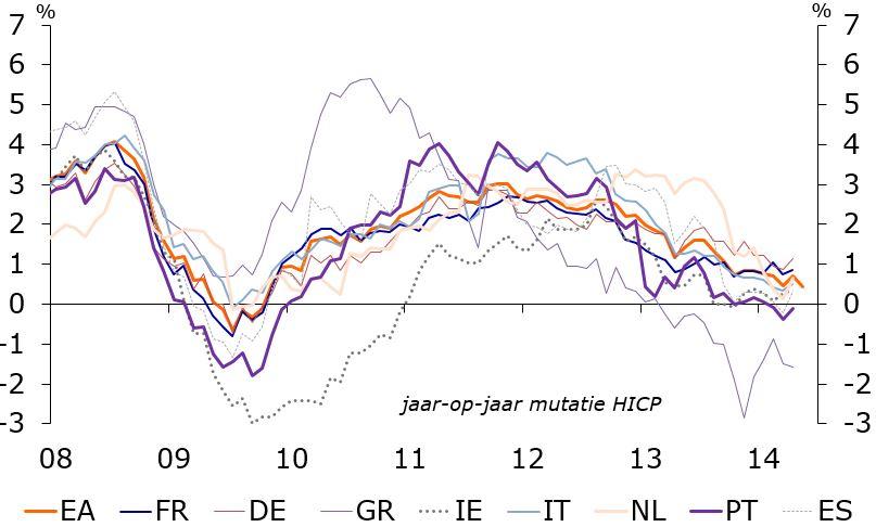 inflatieontwikkeling