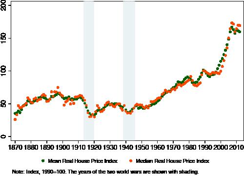 Figuur 1. Gemiddelde en mediane netto huizenprijzen, 1870–2012