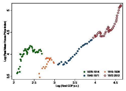 Figuur 2. Gemiddelde netto huizenprijzen en inkomen per hoofd, 1870–2012