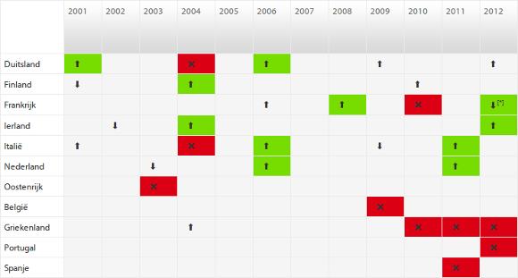Tabel 1: Hervormingen en structurele trendbreuk in arbeidsparticipatie ouderen