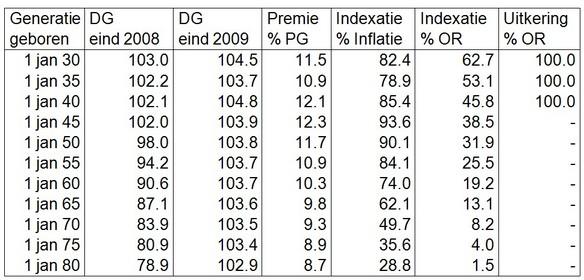 Tabel 1. Uitkomsten simulatie pensioenfondsmodel gemeten per eind 2009 voor een aantal mannelijke generaties