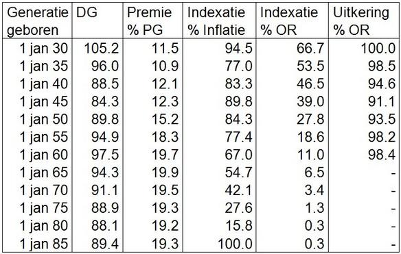 Tabel 2. Uitkomsten simulatie pensioenfondsmodel gemeten per eind maart 2025 voor een aantal mannelijke generaties