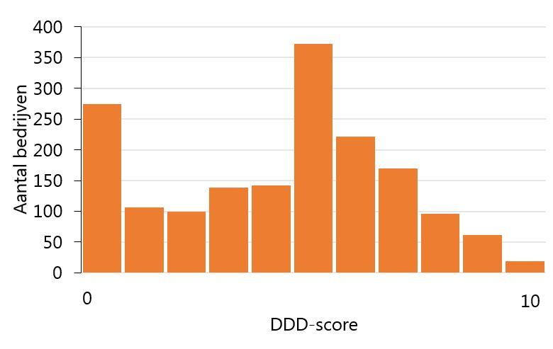 figuur 1 DDD score  en bedrijven