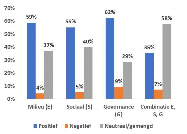 Figuur 2 verdeling ESG en gemengd