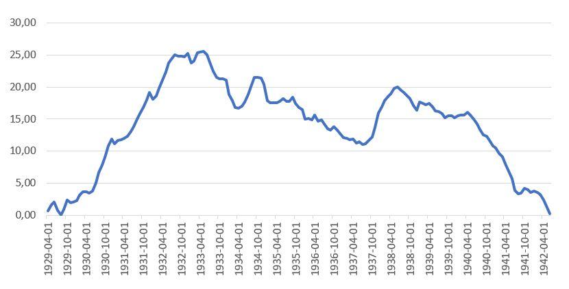 figuur 2 werkloosheid crisisjaren