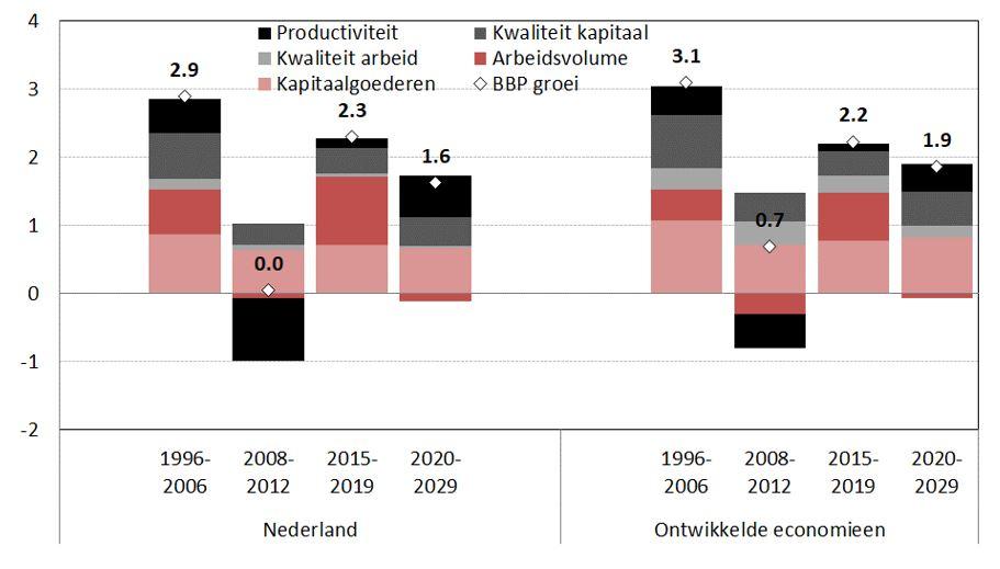 Groei van het BBP