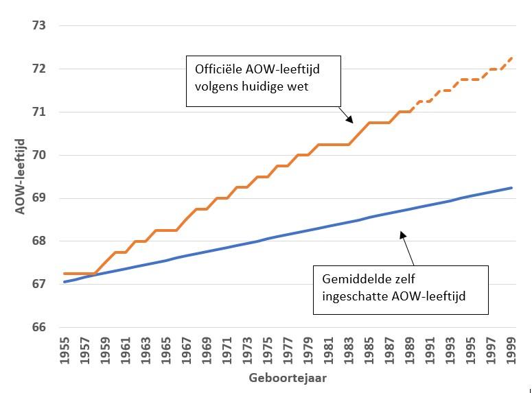 fIguur 1: confrontatie officiële en geschatte AOW-leeftijd
