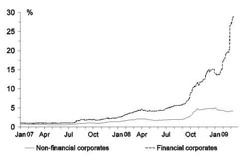 figuur 2b: verschil rentetarieven Eurozone