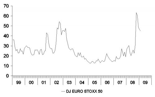 figuur 3b: schommelingen Eurozone