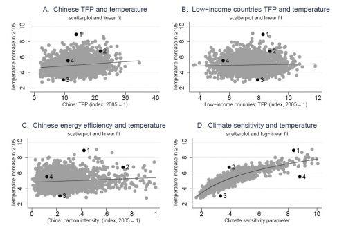 Figuur 4. Voorbeelden van sociaal-economische factoren die bijdragen aan de onzekerheid rond klimaatverandering