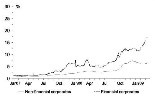 figuur 2a, verschil rentetarieven VS