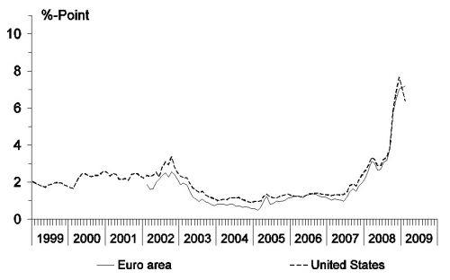 figuur 1a verschil in rentetarieven