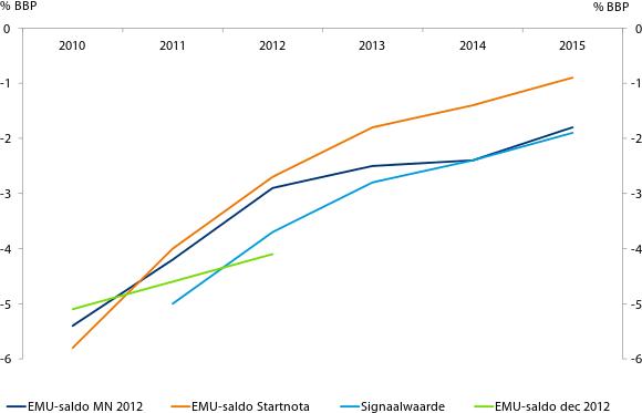 Figuur 1: Begrotingstekort valt opnieuw hoger uit dan verwacht