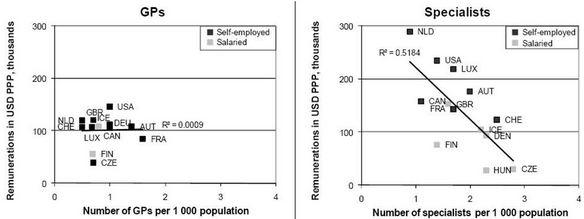 Figuur 1. Beloning van medisch specialisten ('specialists') en huisartsen ('GPs') uitgezet tegen het aantal artsen per hoofd van de bevolking, 2004