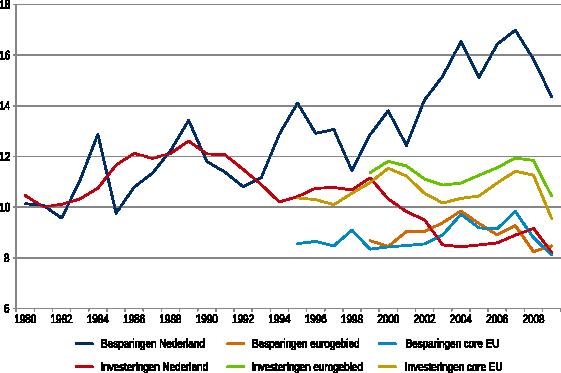 Figuur 1: Bruto besparingen en investeringen van niet-financiële bedrijven (%bbp op jaarbasis)