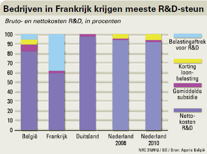 Bruto- en nettokosten R&D, in procenten