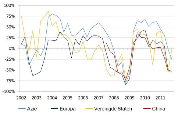 Figuur 1. CFO Optimisme-index (% van CFO's die optimistischer zijn over de eigen economie minus % CFO's die pessimistischer zijn)