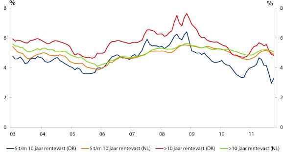 Figuur 1: Deense en Nederlandse (middel)lange hypotheekrente vergeleken (nieuwe hypotheken)