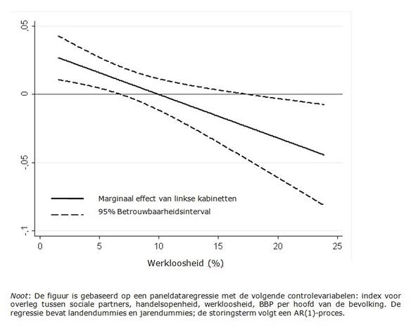Figuur 1: Geschat marginaal effect van linkse kabinetszetels op netto vervangingsratio's bij verschillende werkloosheidspercentages