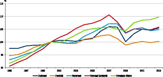 Figuur 1: Productiviteitsgroei