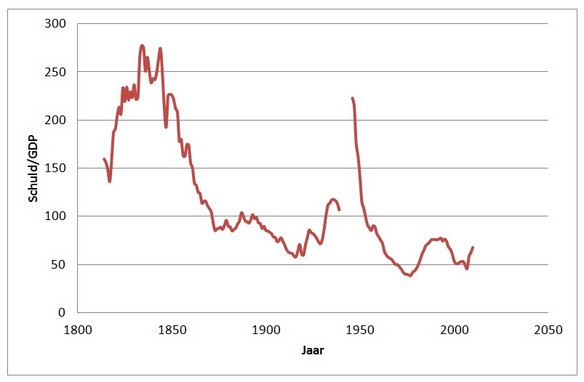 Figuur 1: Staatsschuld als percentage van het bruto binnenlands product