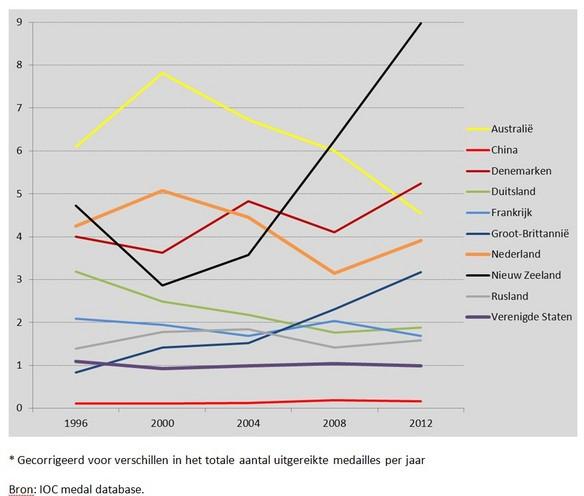 Het aantal op de Olympische Zomerspelen behaalde medailles* per miljoen inwoners van 15 tot 40 jaar, 1996-2012