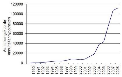 Figuur 2. Amerikaanse markt voor 'omgekeerde annuïteitenhypotheek'