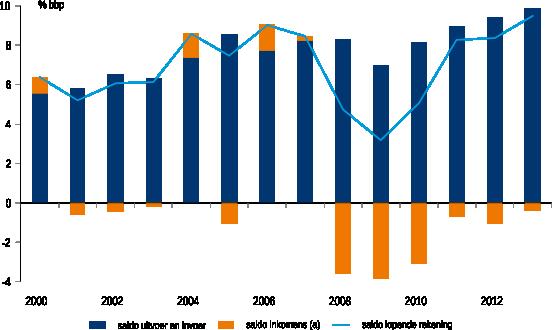 Figuur 2: Handelsbalans Nederland