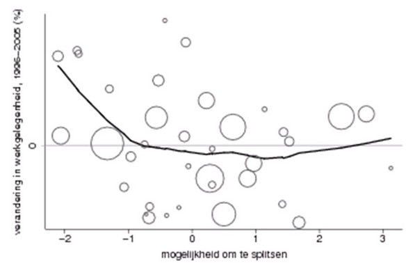 Figuur 2 Mogelijkheid om te splitsen leidt meestal tot lagere werkgelegenheidsgroei