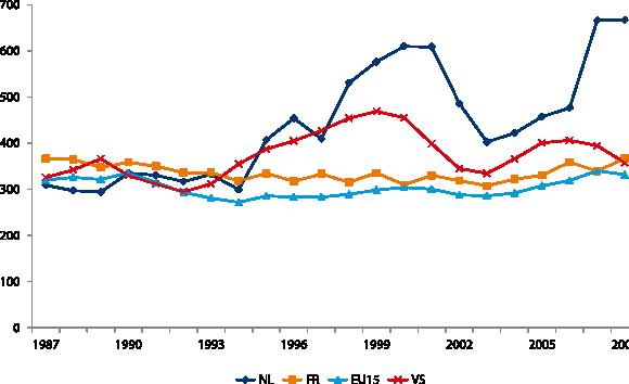 Figuur 2 Relatieve voltijdjeugdwerkloosheid, procent van werkloosheidspercentage mannen