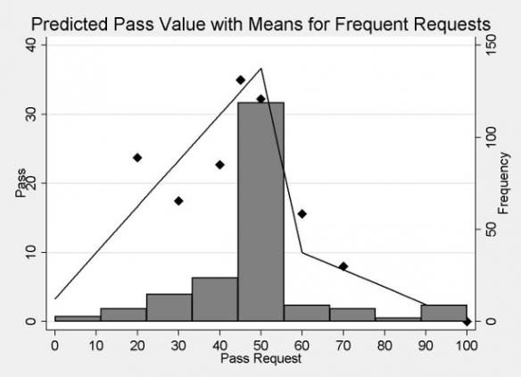 Verdeling van verzoeken (rechter y-as) met bijbehorende giften (linker y-as)