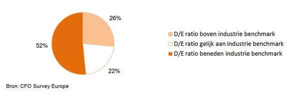 Figuur 2: Verhouding tussen schuld en eigen vermogen (D/E ratio) van Europese bedrijven ten opzichte van branchegenoten