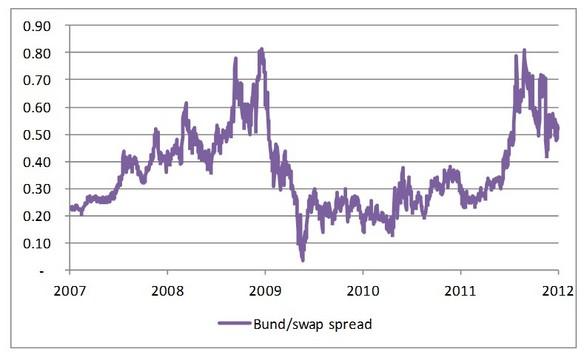 Figuur 2: verschil tussen rentes van 10 jaars EURIBOR swaps en Bunds