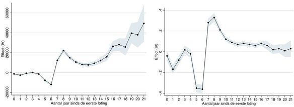 Figuur 2a en 2b. Extra verdiensten in euro per jaar (links); Effect op verdiensten boven bijstandsniveau (rechts)