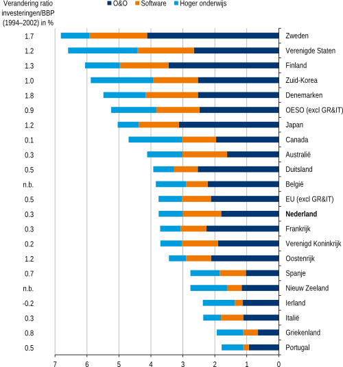 Figuur 2a: Investeringen in kennis in 2002-2004