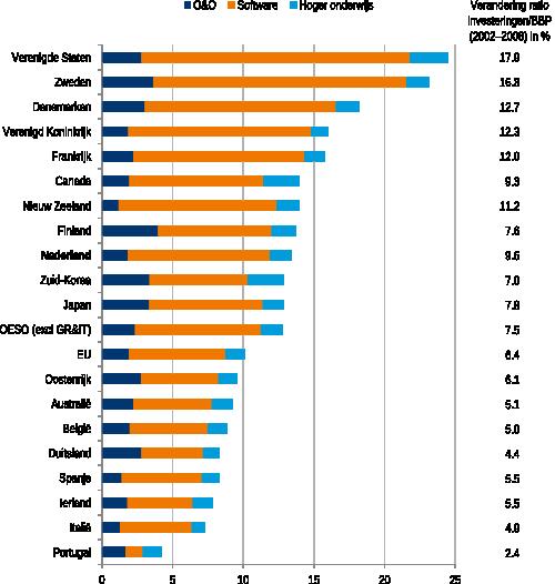 Figuur 2b: Investeringen in kennis in 2008-2009