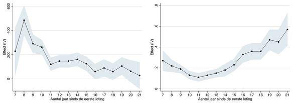 Figuur 2c en 2d. Extra jaarlijks gewerkt aantal uren (links); Effect in termen van (logaritme van) uurloon (rechts)