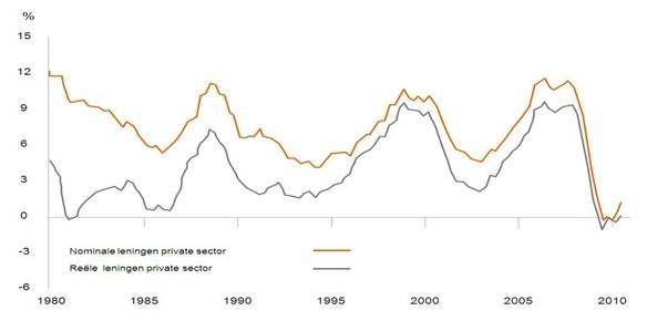 Figuur 3: Leningen van Europese monetaire financiele instellingen aan de Europese private sector (percentuele verandering)