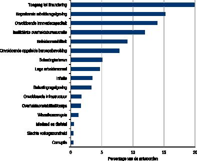 Figuur 4: Meest belemmerende factoren voor zakendoen in Nederland