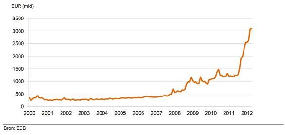Figuur 4: Ontwikkeling van depositos van Eurozone MFI's bij Eurosystem