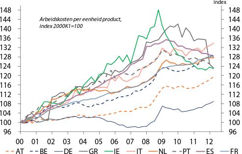 Figuur 5: Herstel van prijsconcurrentiekracht