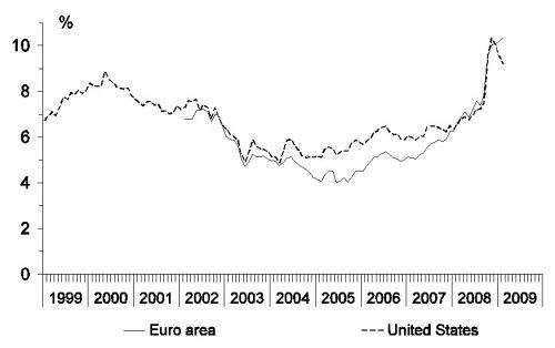 figuur 1b, nominaal rentetarieven